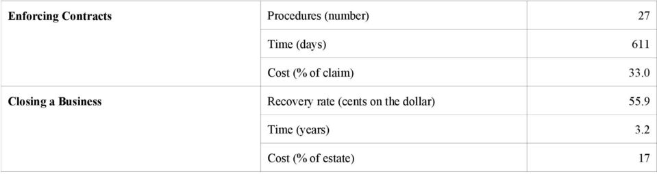 0 Closing a Business Recovery rate (cents