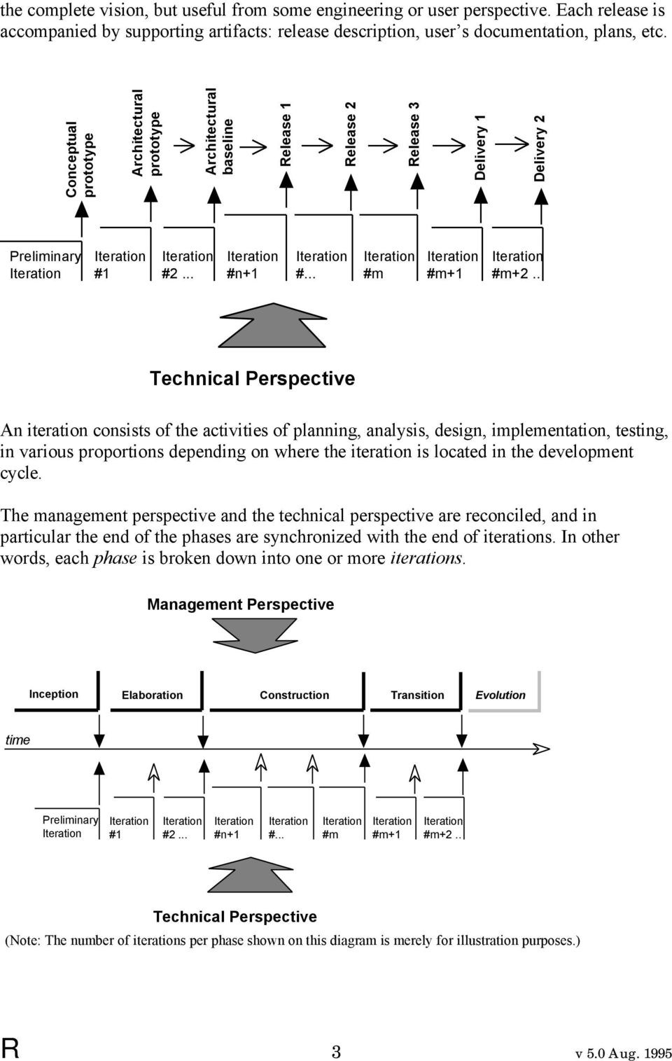 . Technical Perspective An iteration consists of the activities of planning, analysis, design, implementation, testing, in various proportions depending on where the iteration is located in the