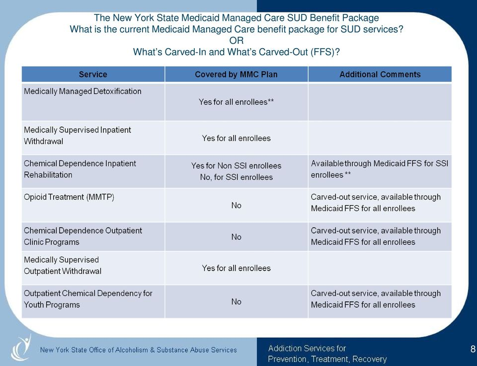 Managed Care benefit package for SUD services?