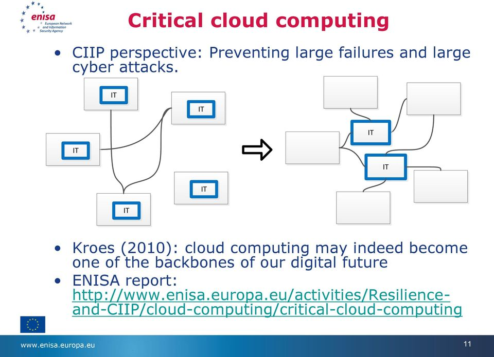 IT IT IT IT IT IT IT Kroes (2010): cloud computing may indeed become one of the