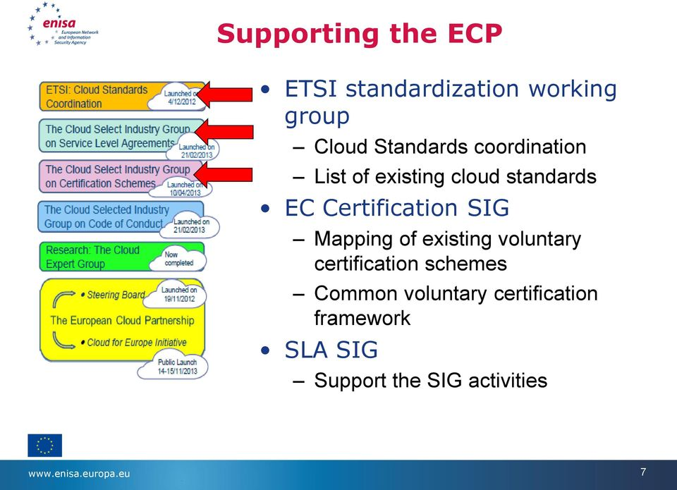 Mapping of existing voluntary certification schemes Common voluntary
