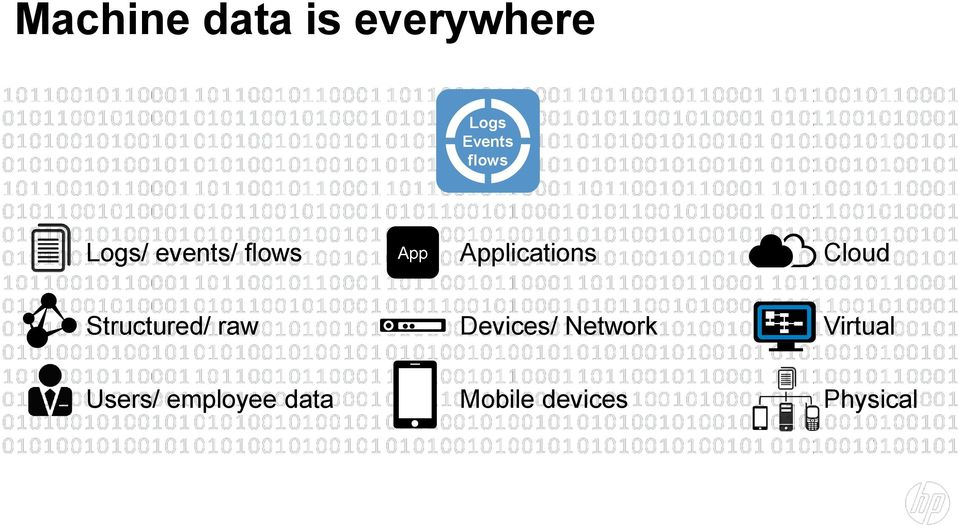 Cloud Structured/ raw Devices/ Network