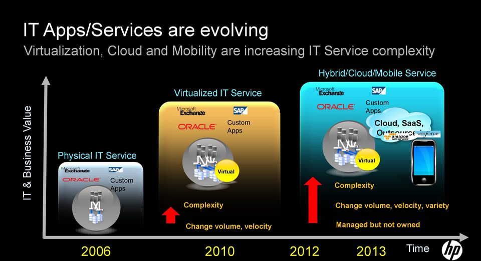 Custom Apps Cloud, SaaS, Outsourced Physical IT Service Custom Apps Complexity Virtual Change
