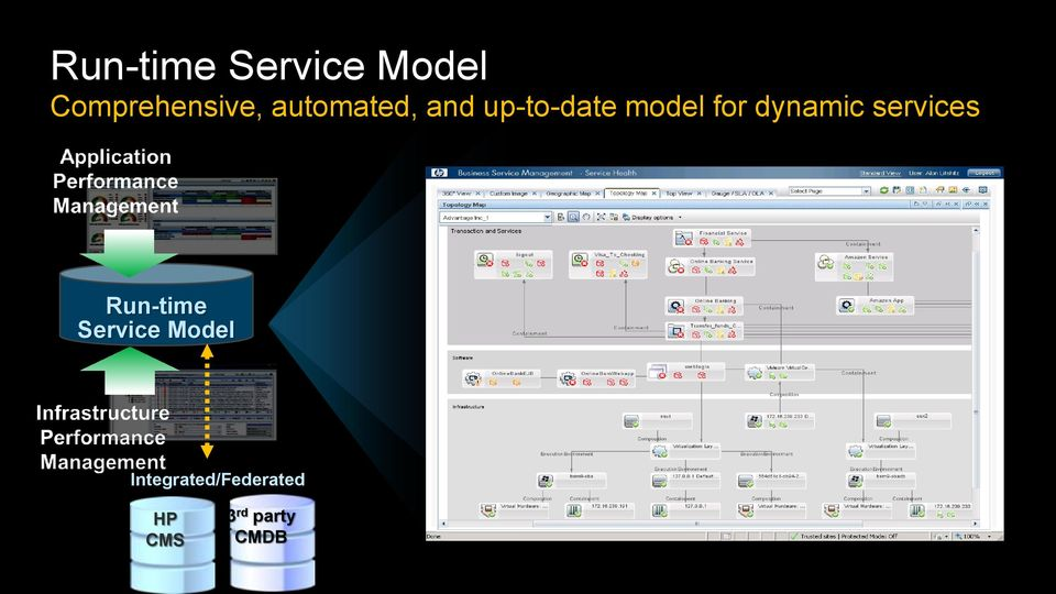 dynamic services Run-time Service Model
