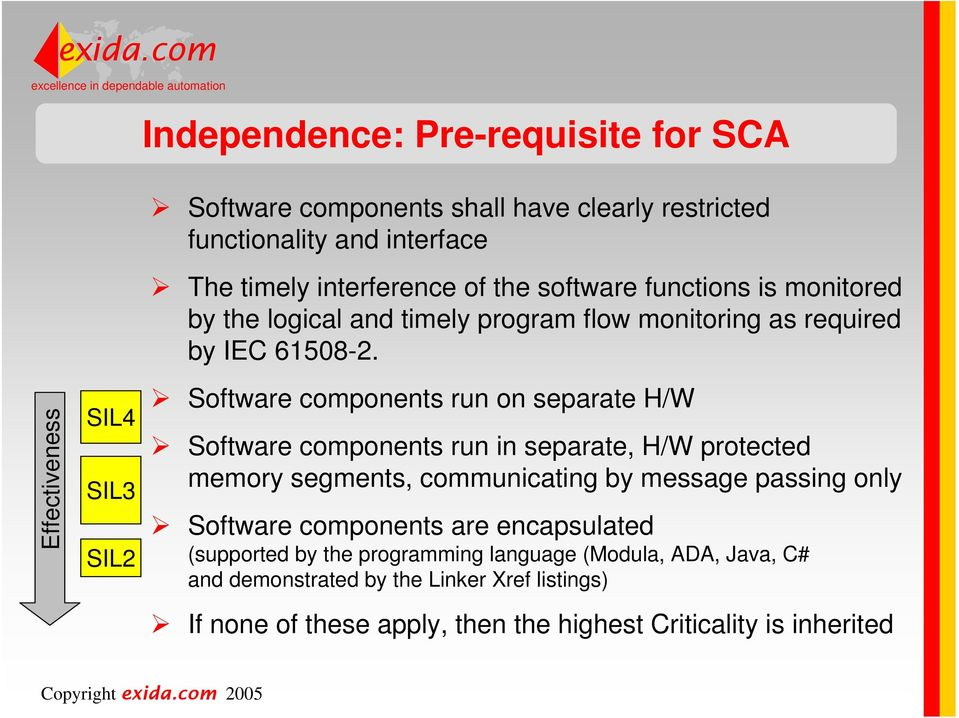 Effectiveness SIL4 SIL3 SIL2 Software components run on separate H/W Software components run in separate, H/W protected memory segments, communicating by