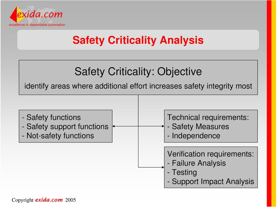 support functions - Not-safety functions Technical requirements: - Safety Measures