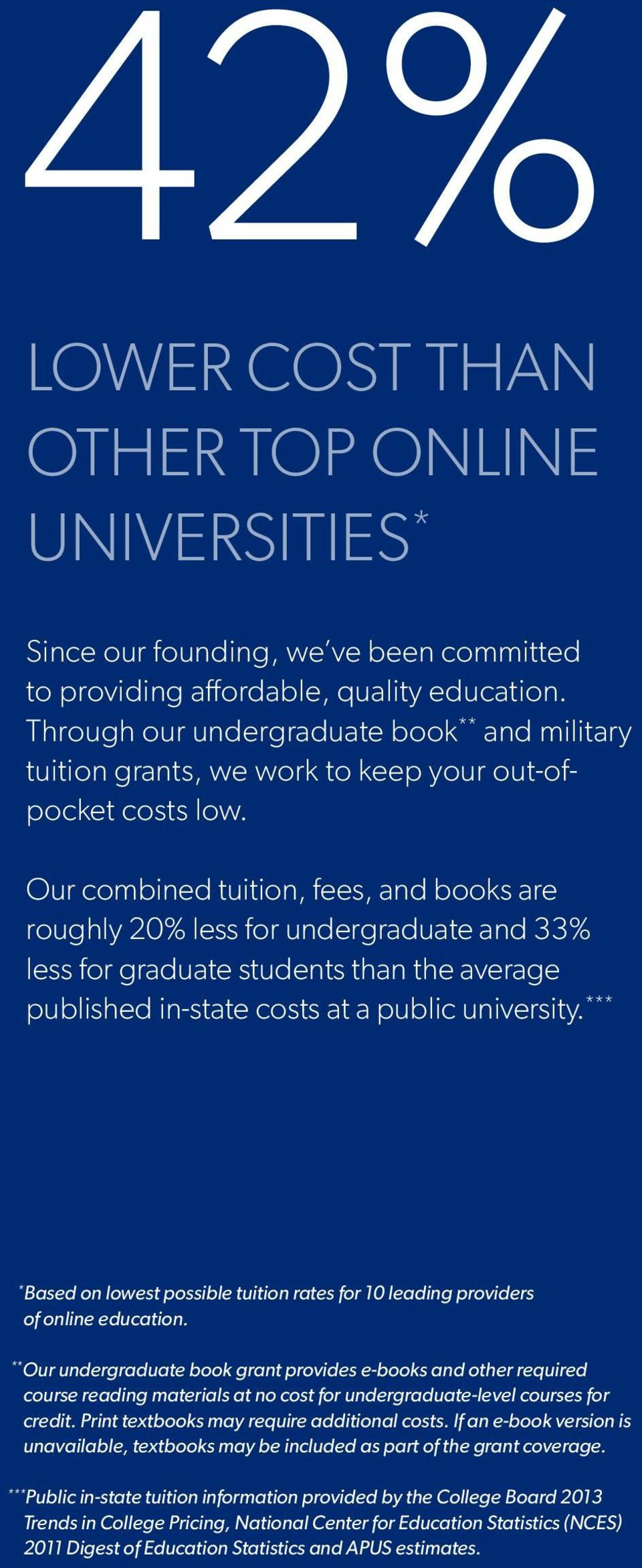 Our combined tuition, fees, and books are roughly 20% less for undergraduate and 33% less for graduate students than the average published in-state costs at a public university.