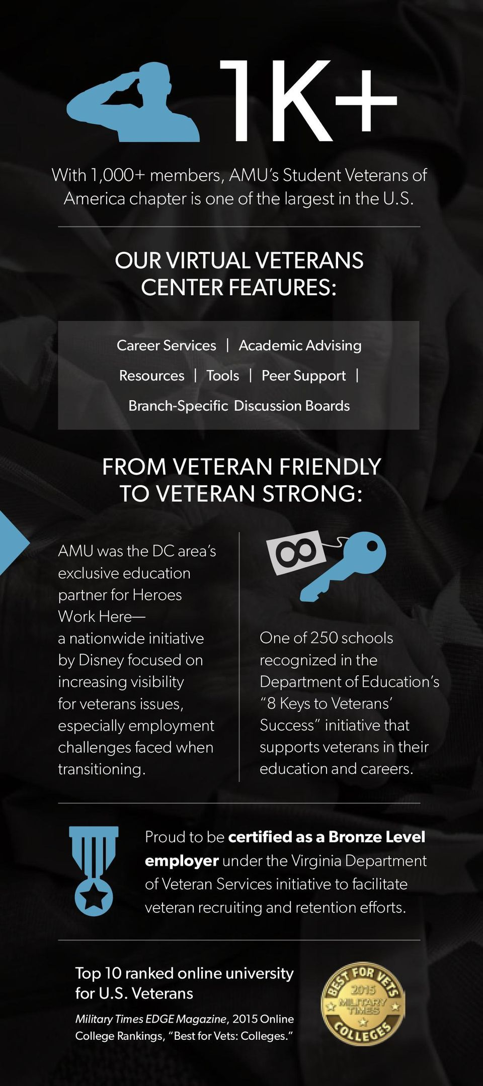 FROM VETERN FRIENDLY TO VETERN STRON: M was the DC area s exclusive education partner for Heroes Work Here a nationwide initiative by Disney focused on increasing visibility for veterans issues,