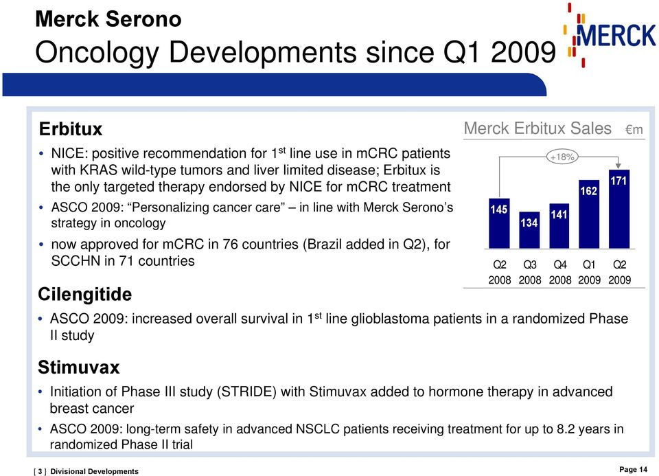 for SCCHN in 71 countries Cilengitide Merck Erbitux Sales m ASCO 2009: increased overall survival in 1 st line glioblastoma patients in a randomized Phase II study Stimuvax Initiation of Phase III