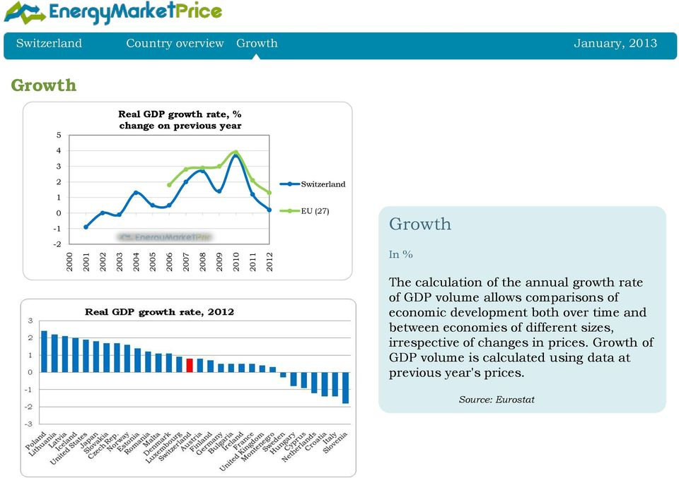 growth rate of GDP volume allows comparisons of economic development both over time and between economies of different