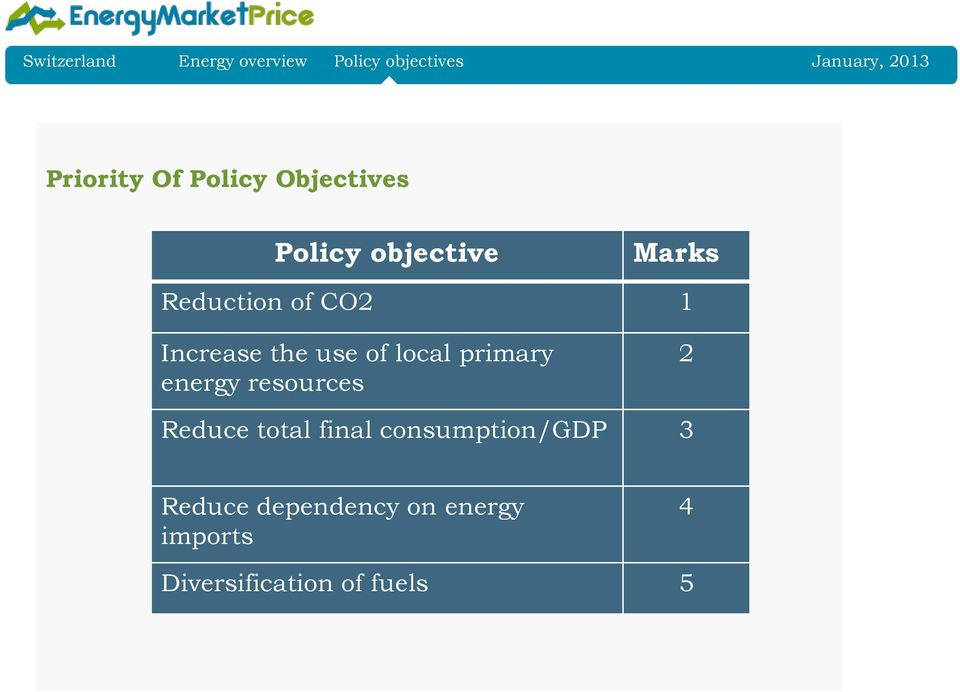 the use of local primary energy resources 2 Reduce total final