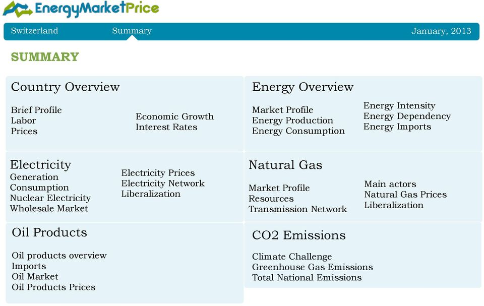 Electricity Prices Electricity Network Liberalization Natural Gas Market Profile Resources Transmission Network Main actors Natural Gas Prices