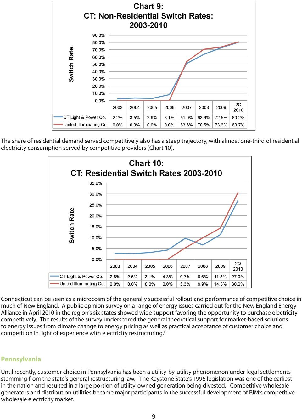 Chart 10: CT: Residential s 2003-35.0% 3 25.0% 2 15.0% 1 5.0% CT Light & Power Co. 2.8% 2.6% 3.1% 4.3% 9.7% 6.6% 11.3% 27.0% United Illuminating Co. 5.3% 9.9% 14.3% 30.