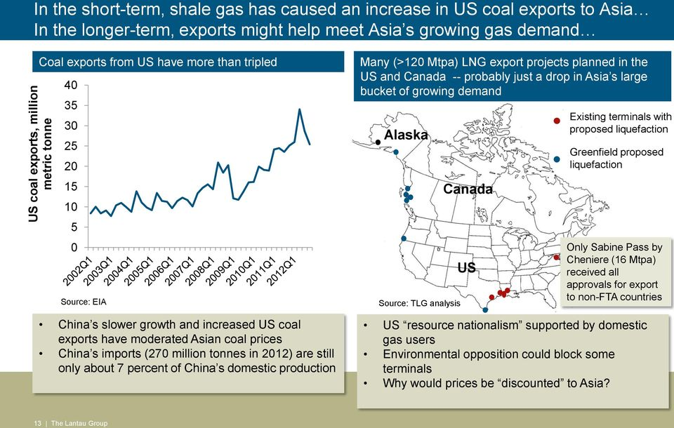 are still only about 7 percent of China s domestic production Many (>120 Mtpa) LNG export projects planned in the US and Canada -- probably just a drop in Asia s large bucket of growing demand Alaska