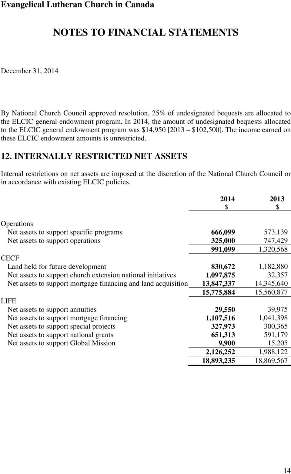 INTERNALLY RESTRICTED NET ASSETS Internal restrictions on net assets are imposed at the discretion of the National Church Council or in accordance with existing ELCIC policies.