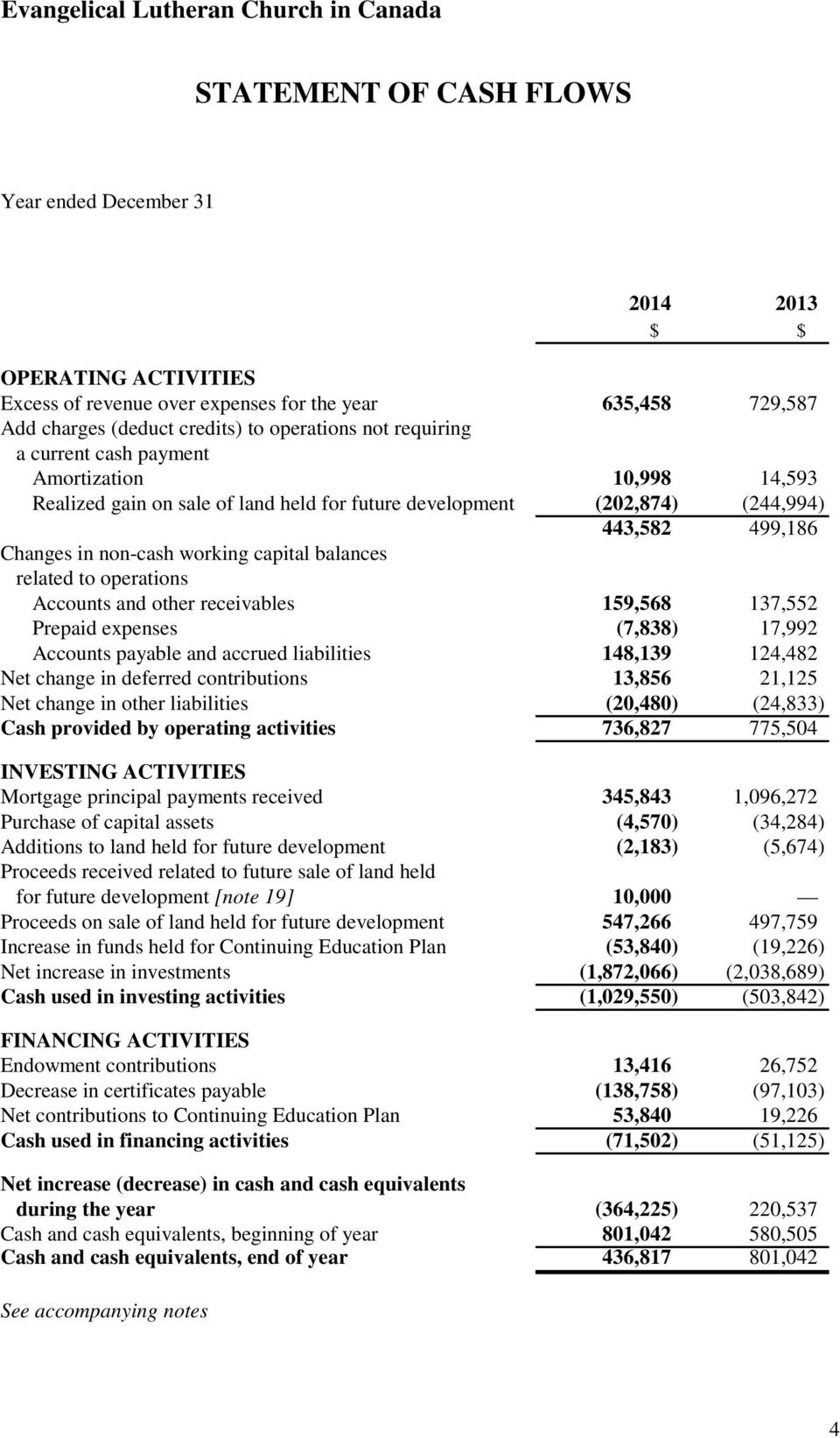 operations Accounts and other receivables 159,568 137,552 Prepaid expenses (7,838) 17,992 Accounts payable and accrued liabilities 148,139 124,482 Net change in deferred contributions 13,856 21,125