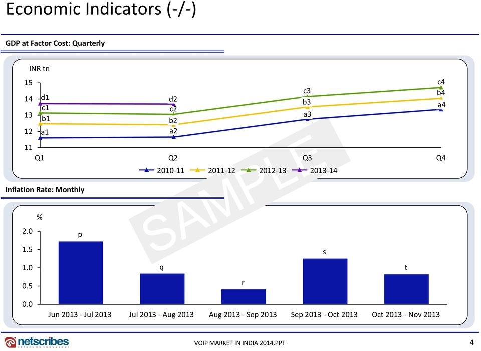 2013-14 Inflation Rate: Monthly % 2.0 p 1.5 s 1.0 q t 0.5 r 0.