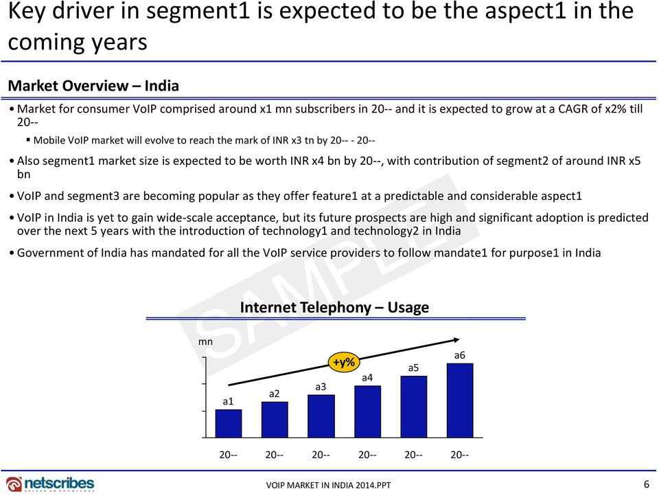 around INR x5 bn VoIP and segment3 are becoming popular as they offer feature1 at a predictable and considerable aspect1 VoIP in India is yet to gain wide-scale acceptance, but its future prospects