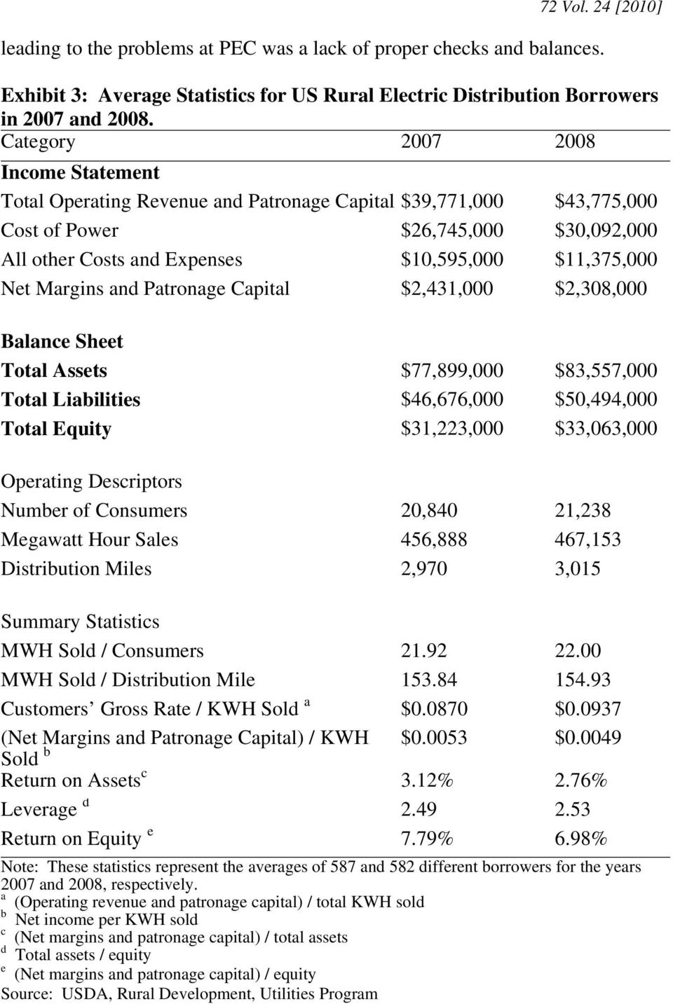 Net Margins and Patronage Capital $2,431,000 $2,308,000 Balance Sheet Total Assets $77,899,000 $83,557,000 Total Liabilities $46,676,000 $50,494,000 Total Equity $31,223,000 $33,063,000 Operating