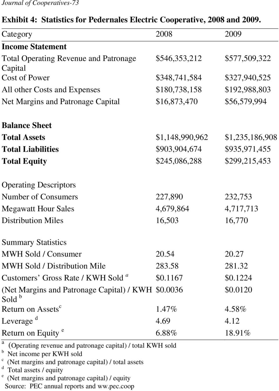 $192,988,803 Net Margins and Patronage Capital $16,873,470 $56,579,994 Balance Sheet Total Assets $1,148,990,962 $1,235,186,908 Total Liabilities $903,904,674 $935,971,455 Total Equity $245,086,288