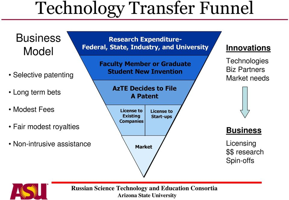 File A Patent Innovations Technologies Biz Partners Market needs Modest Fees Fair modest royalties