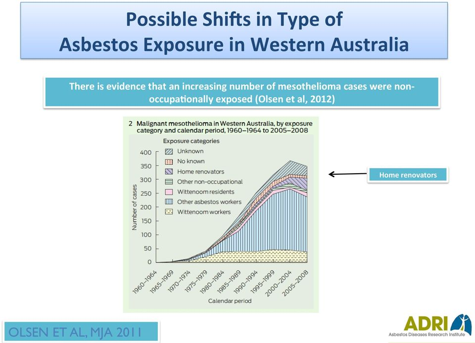of mesothelioma cases were non- occupa#onally exposed