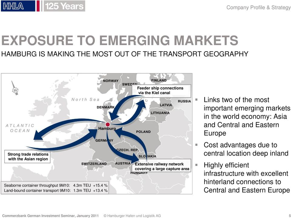 4 % Feeder ship connections via the Kiel canal Extensive railway network covering a large capture area Links two of the most important emerging markets in the world economy: