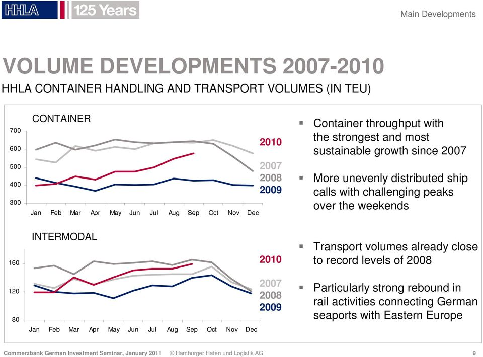 over the weekends 160 INTERMODAL 2010 Transport volumes already close to record levels of 2008 120 80 Jan Feb Mar Apr May Jun Jul Aug Sep Oct Nov Dec 2007 2008 2009