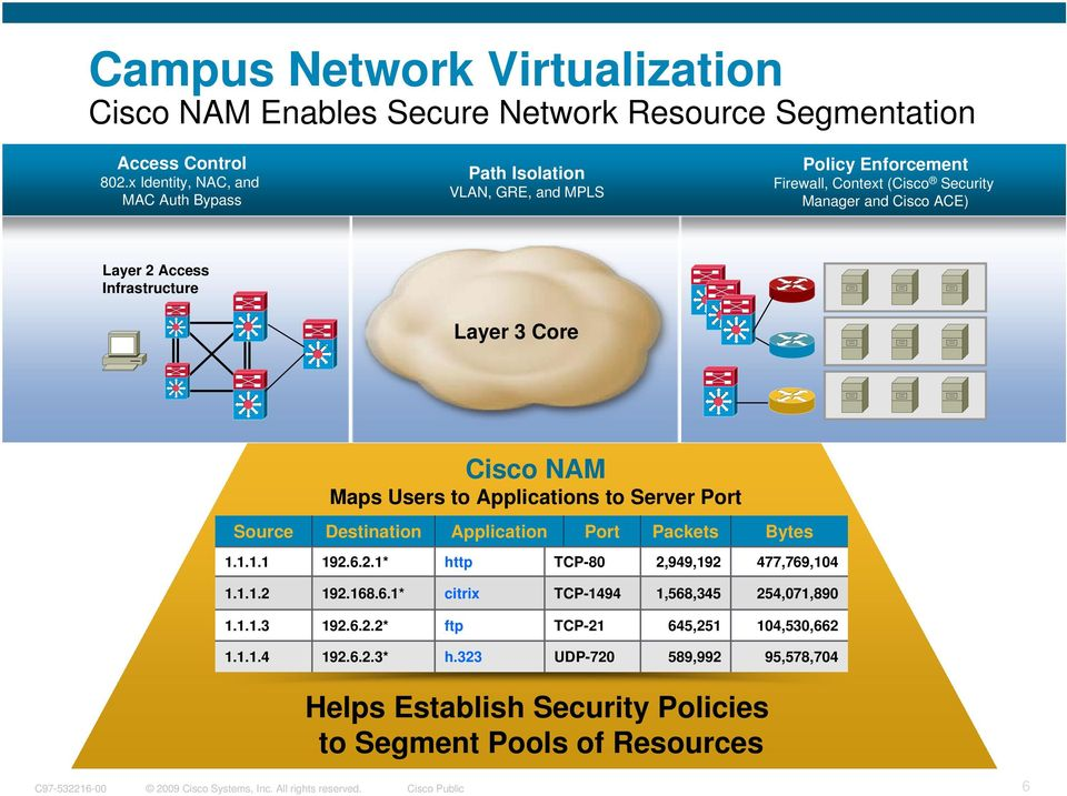 Infrastructure Layer 3 Core Cisco NAM Maps Users to Applications to Server Port Source Destination Application Port Packets Bytes 1.1.1.1 192.