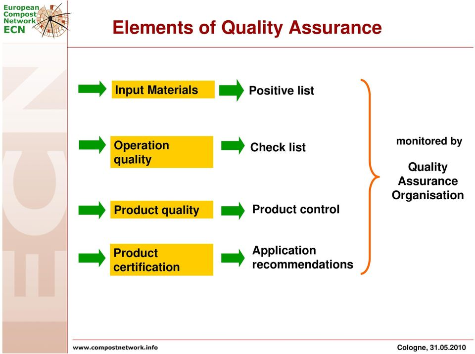 list Product control monitored by Quality Assurance