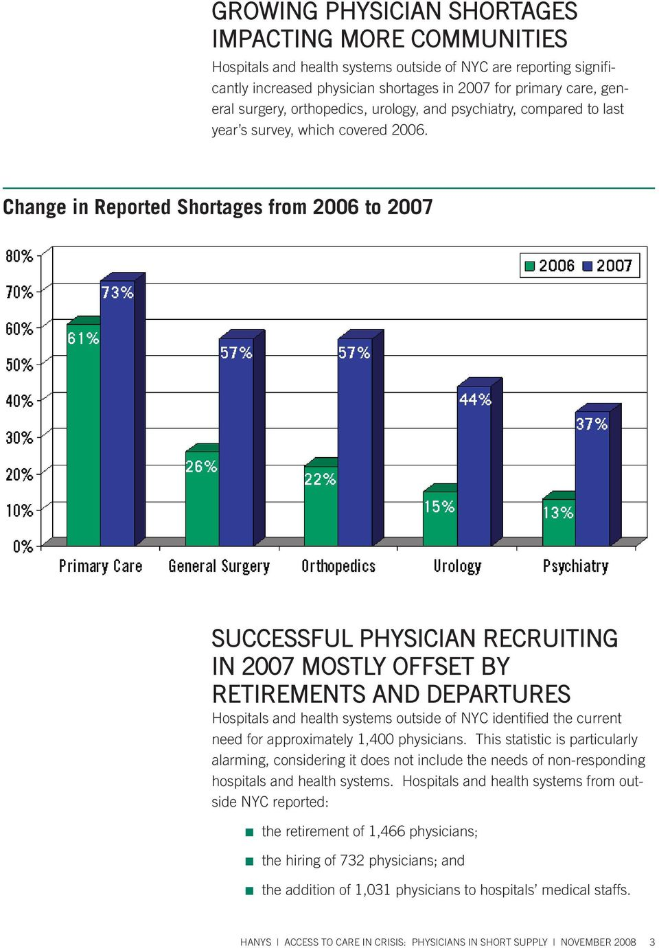Change in Reported Shortages from 2006 to 2007 SUCCESSFUL PHYSICIAN RECRUITING IN 2007 MOSTLY OFFSET BY RETIREMENTS AND DEPARTURES Hospitals and health systems outside of NYC identified the current