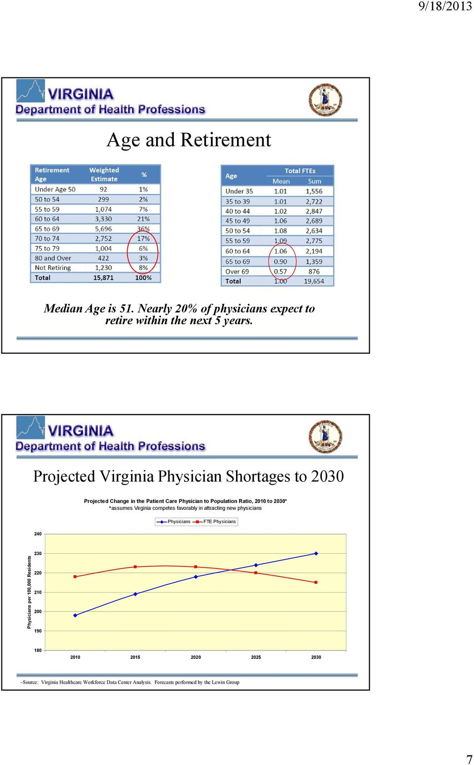 2030* *assumes Virginia competes favorably in attracting new physicians Physicians FTE Physicians 240 Physicians per 100,000