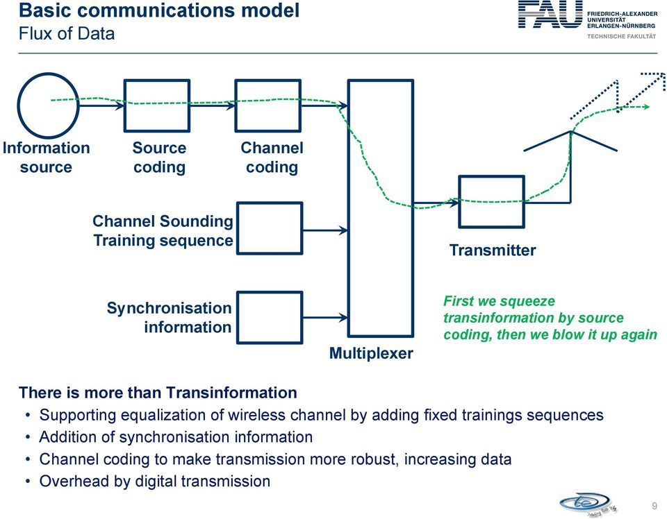 again There is more than Transinformation Supporting equalization of wireless channel by adding fixed trainings sequences