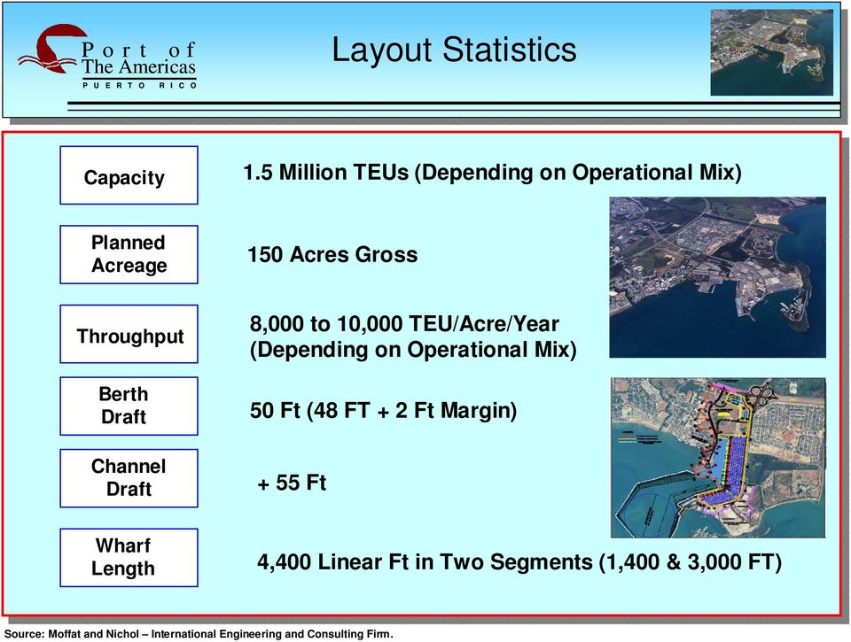 Berth Draft Channel Draft 8,000 to 10,000 TEU/Acre/Year (Depending on Operational Mix) 50 Ft