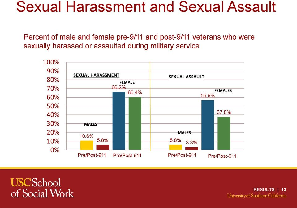 60% 50% 40% 30% 20% 10% 0% SEXUAL HARASSMENT SEXUAL ASSAULT FEMALE 66.2% 60.4% FEMALES 56.