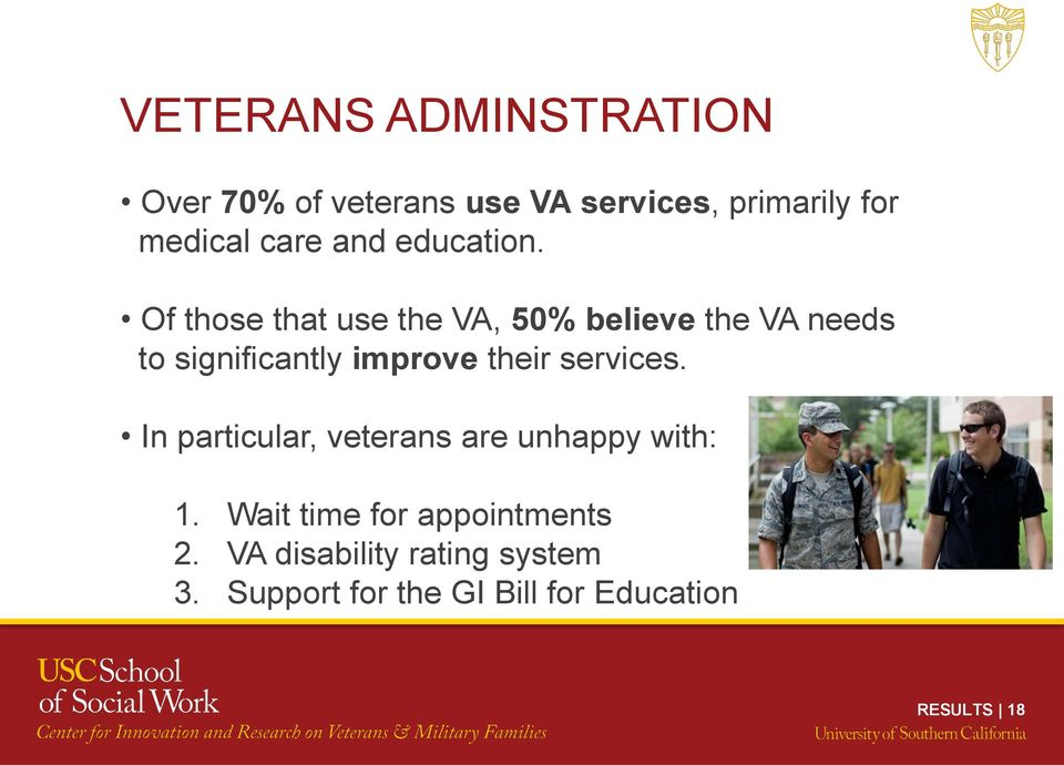 Of those that use the VA, 50% believe the VA needs to significantly improve their