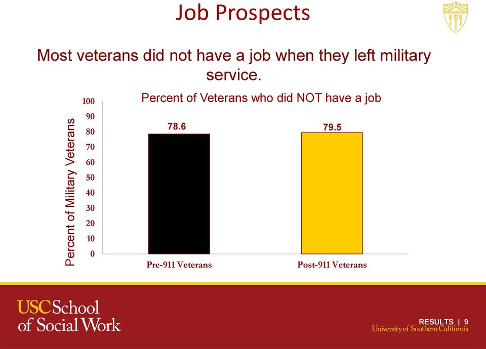 100 90 80 70 60 50 40 30 20 10 0 Percent of Veterans who did