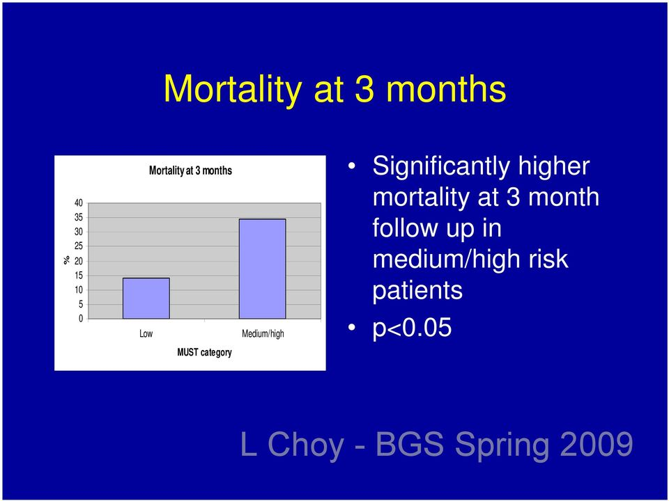 Significantly higher mortality at 3 month