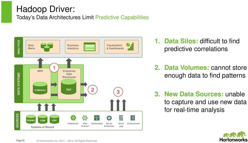 Data Silos: difficult to find predictive correlations DATA SYSTEMS MPP In-Memory 1 Enterprise Data Warehouse Hot 2 3 2.