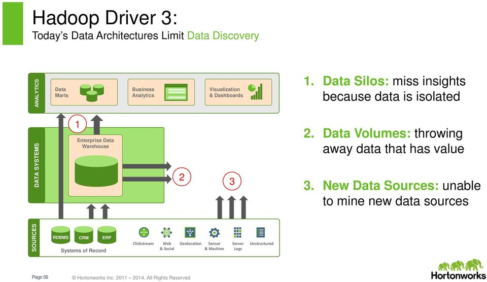 Data Silos: miss insights because data is isolated DATA SYSTEMS 1 Enterprise Data Warehouse 2 3 2.