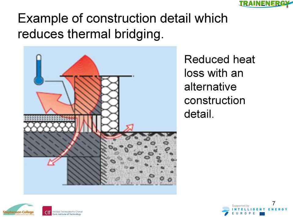 Reduced heat loss with an