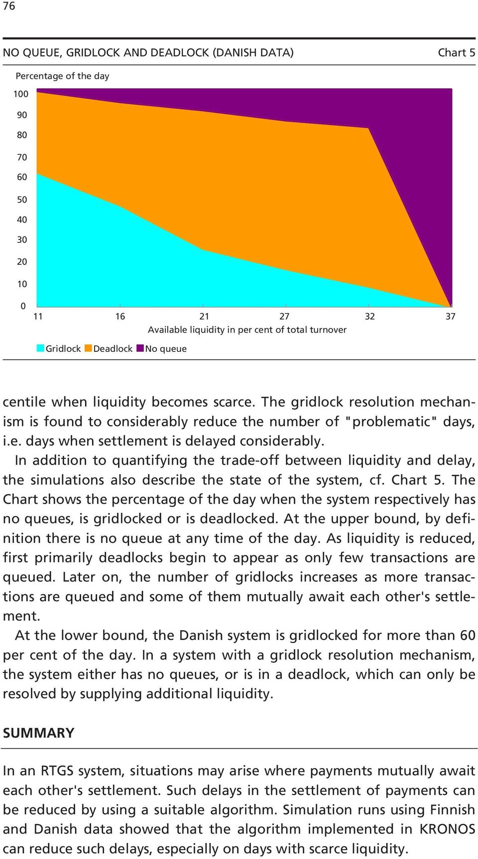 In addition to quantifying the trade-off between liquidity and delay, the simulations also describe the state of the system, cf. Chart 5.