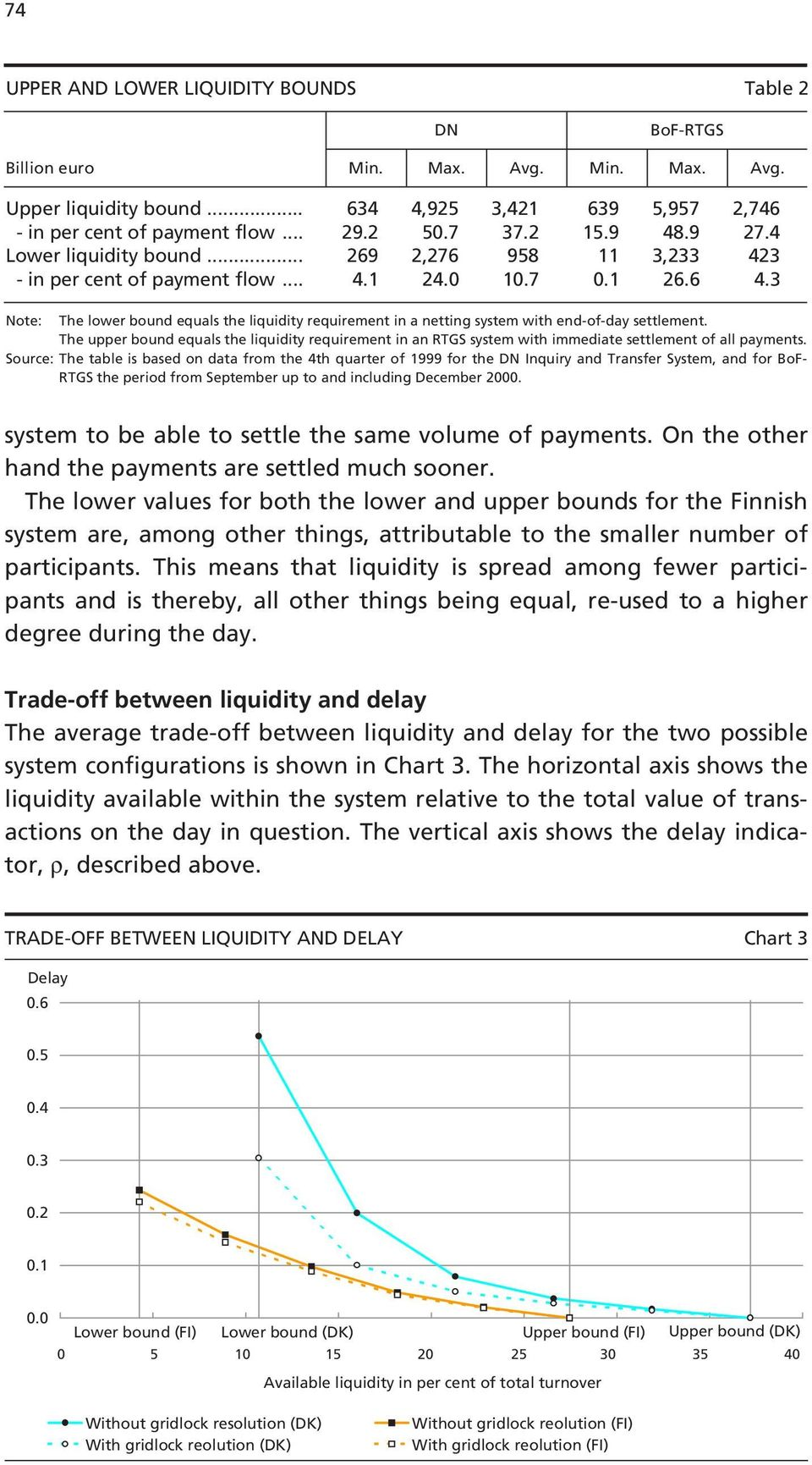 3 Note: The lower bound equals the liquidity requirement in a netting system with end-of-day settlement.
