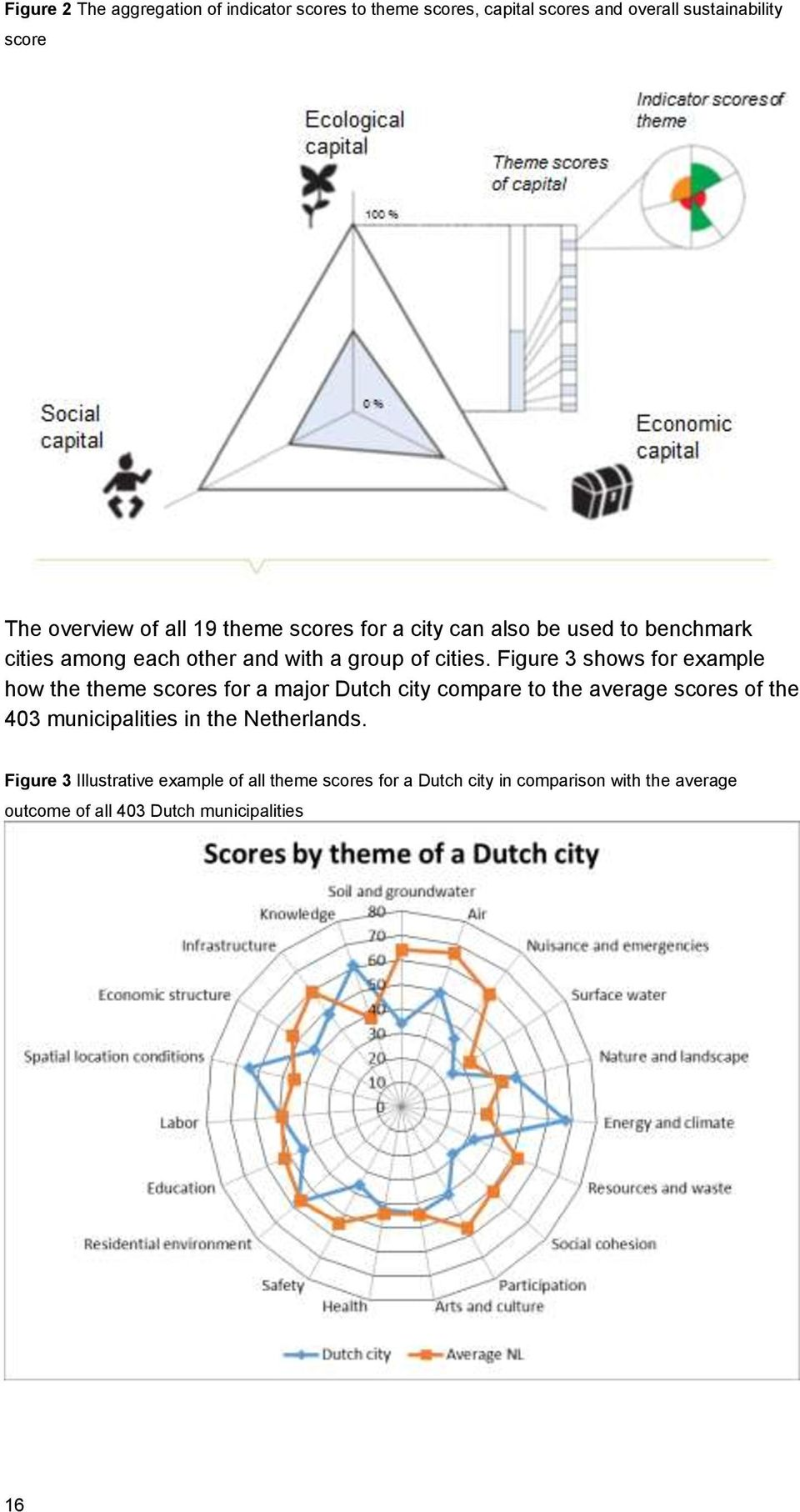 Figure 3 shows for example how the theme scores for a major Dutch city compare to the average scores of the 403 municipalities in