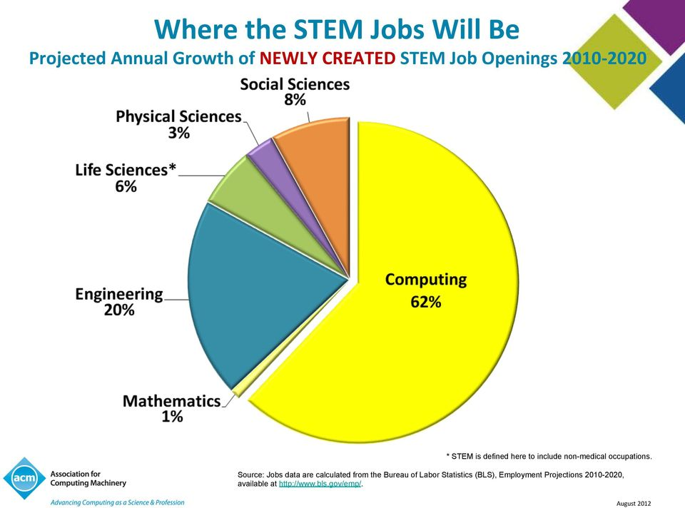 %FGHGIFGFG% * STEM is defined here to include non-medical occupations.