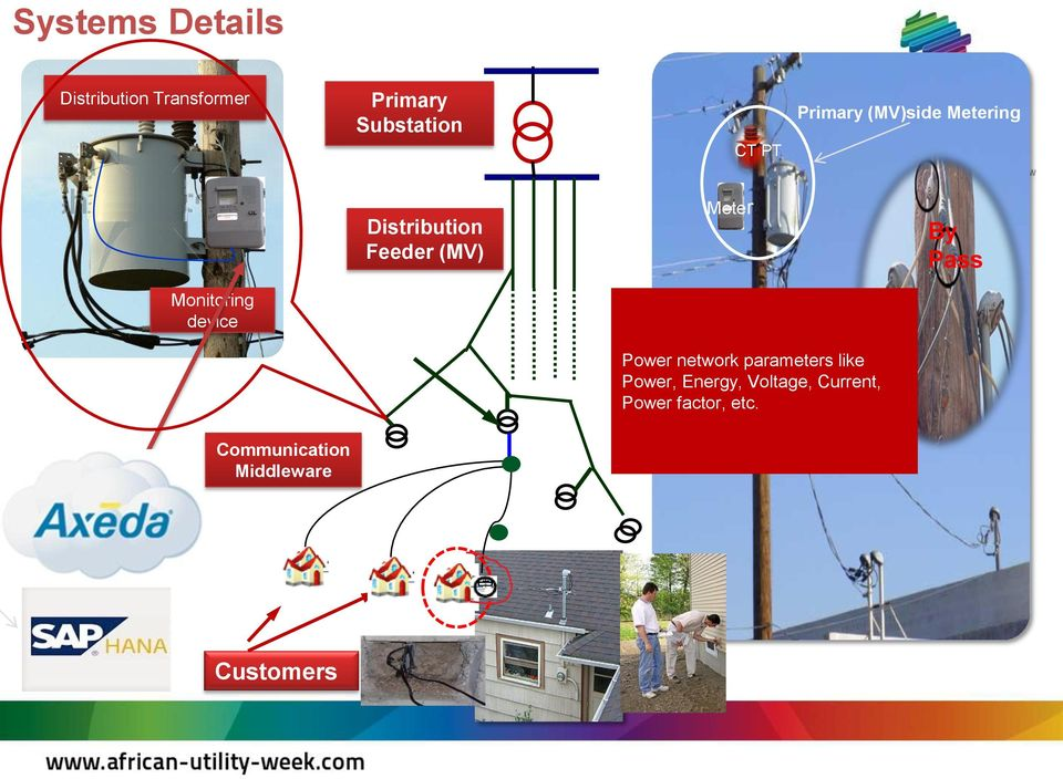Monitoring device Power network parameters like Power, Energy,