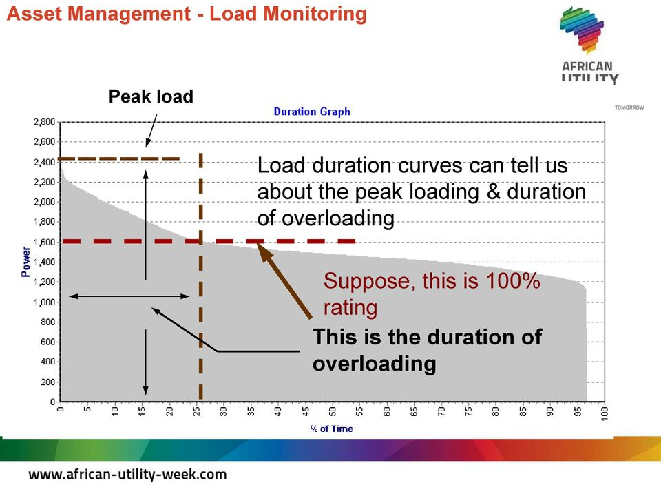 loading & duration of overloading Suppose, this