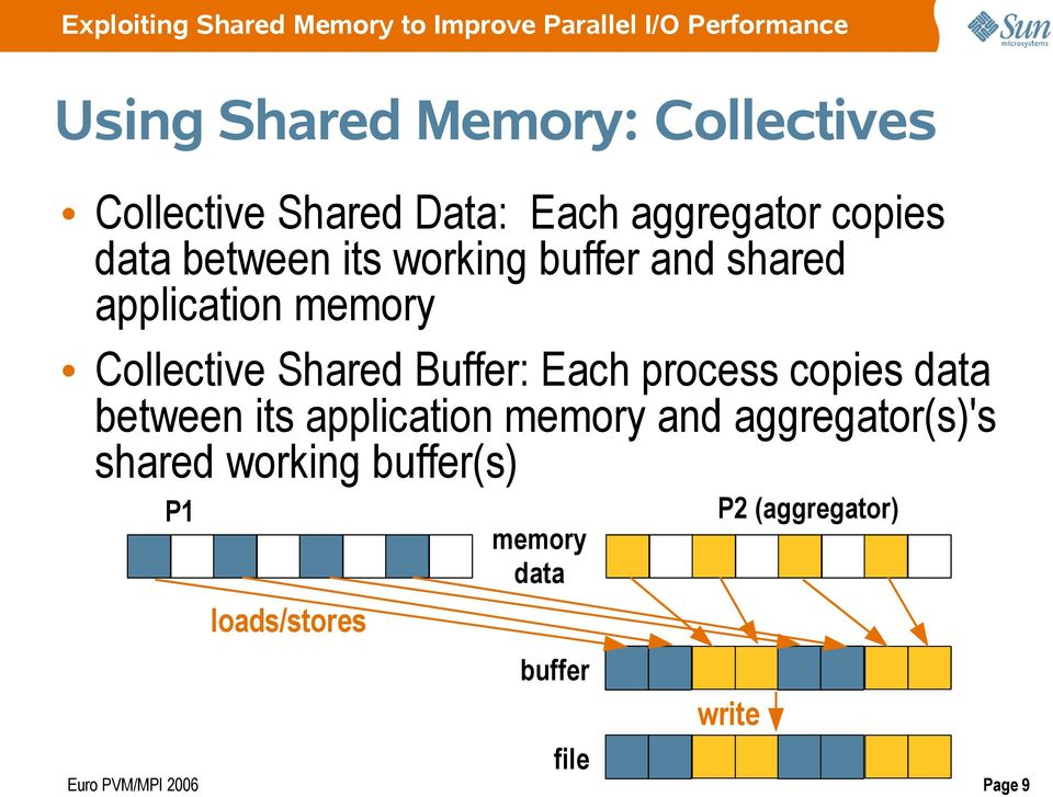 Each process copies data between its application memory and aggregator(s)'s shared