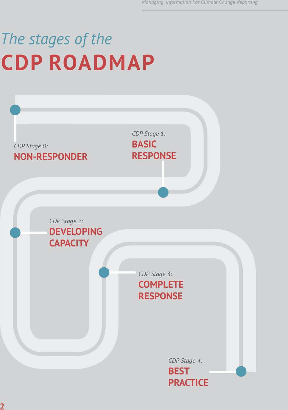 CDP Stage 2: DEVELOPING CAPACITY CDP Stage
