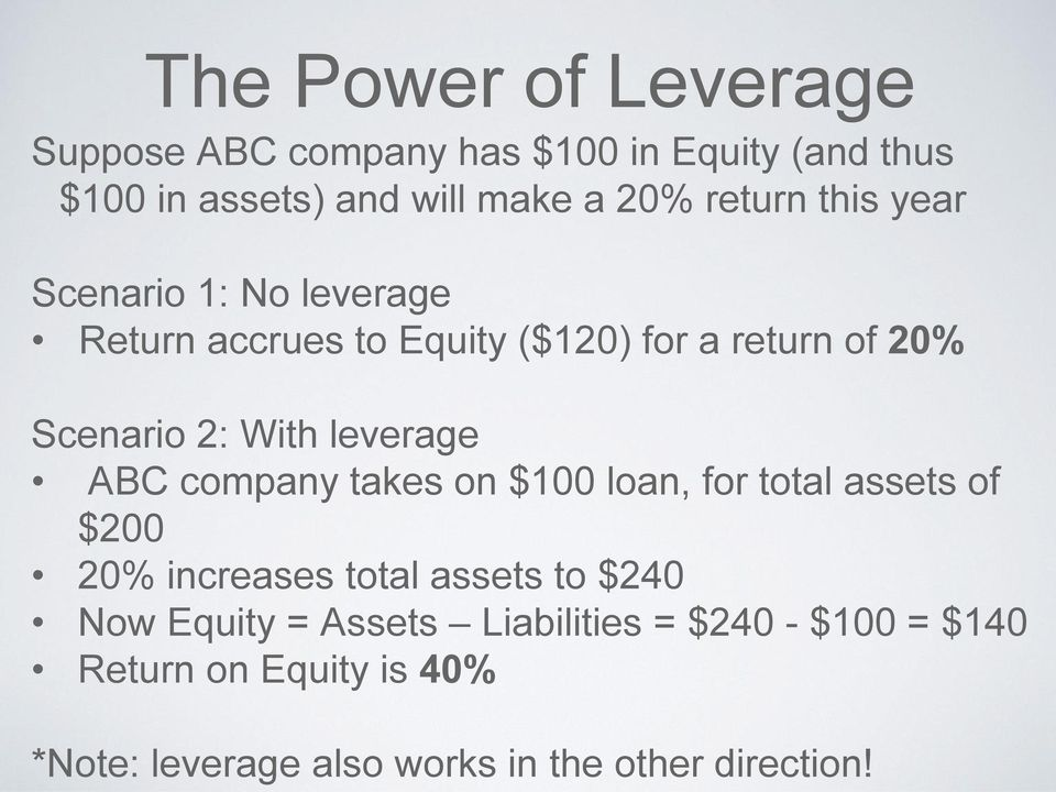leverage ABC company takes on $100 loan, for total assets of $200 20% increases total assets to $240 Now Equity